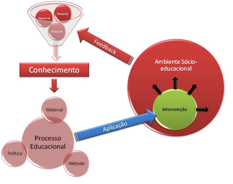 esquema funcionamento pesquisa-educação